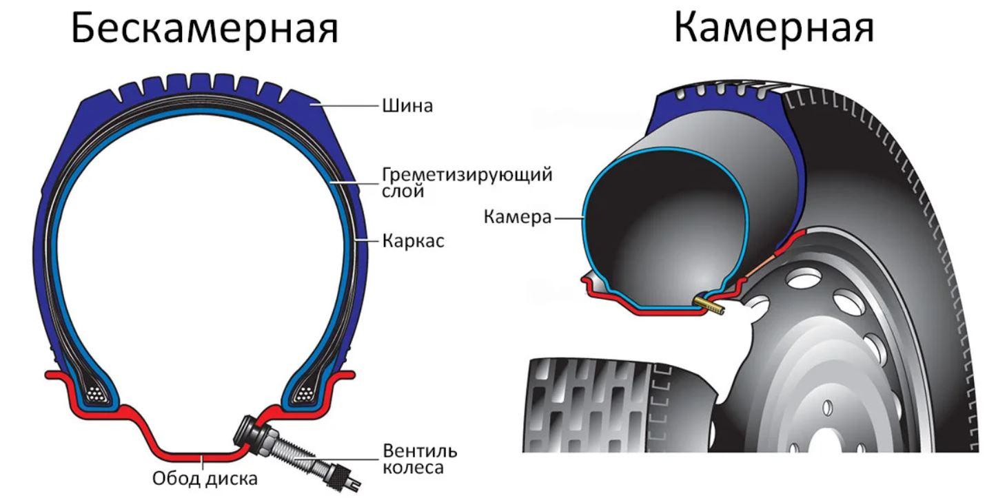 отличия камерной и бескамерной шины
