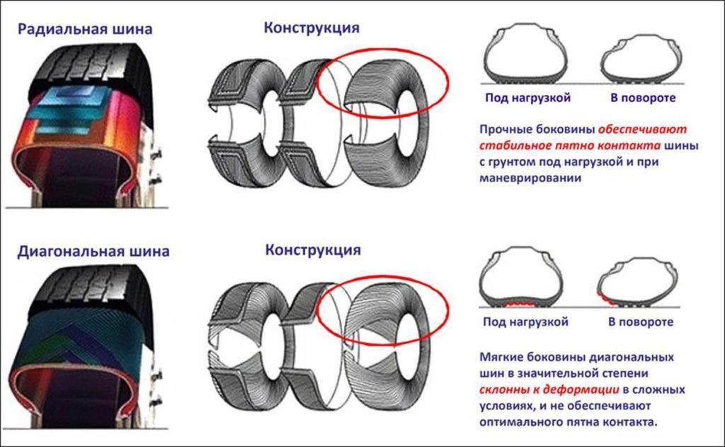 отличия радиальной и диагональной шины